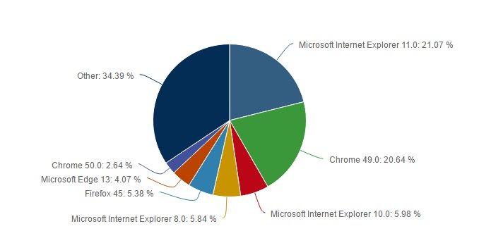 google-chrome-internet-explorerin-tahtini-elinden-aldi-3[1]