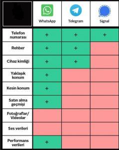 WhatsApp'ı Tahtından Edecek Büyük Rakipler Geliyor WhatsApp Tehlikede! 2