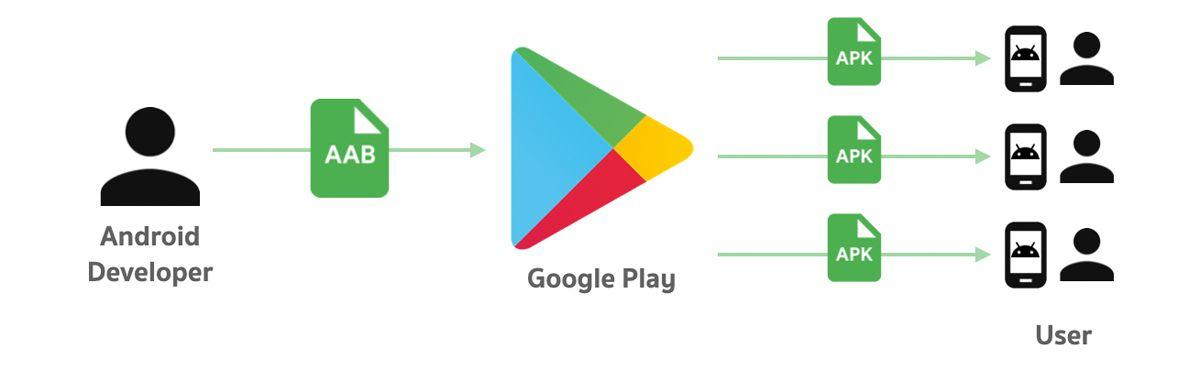 Android Dosya Formatı Değişiyor: APK Yerine AAB! 1