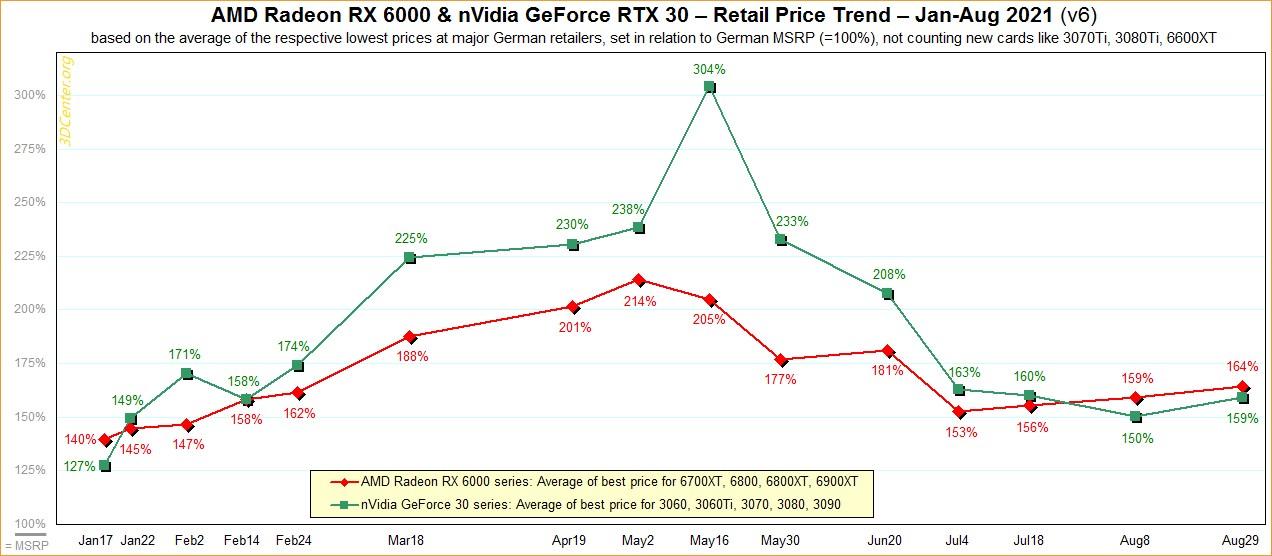 Fiyatlar Tekrar Yükselecek! Ekran Kartı Tedariği Sıkıntısı Artıyor 1