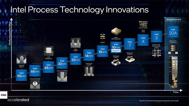 Intel İşlemcilerde Kullanacağı Yeni Teknolojisini Duyurdu ! 1