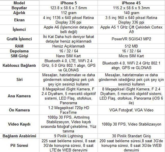 İphone 5 Beklentileri Karşıladı mı? 2
