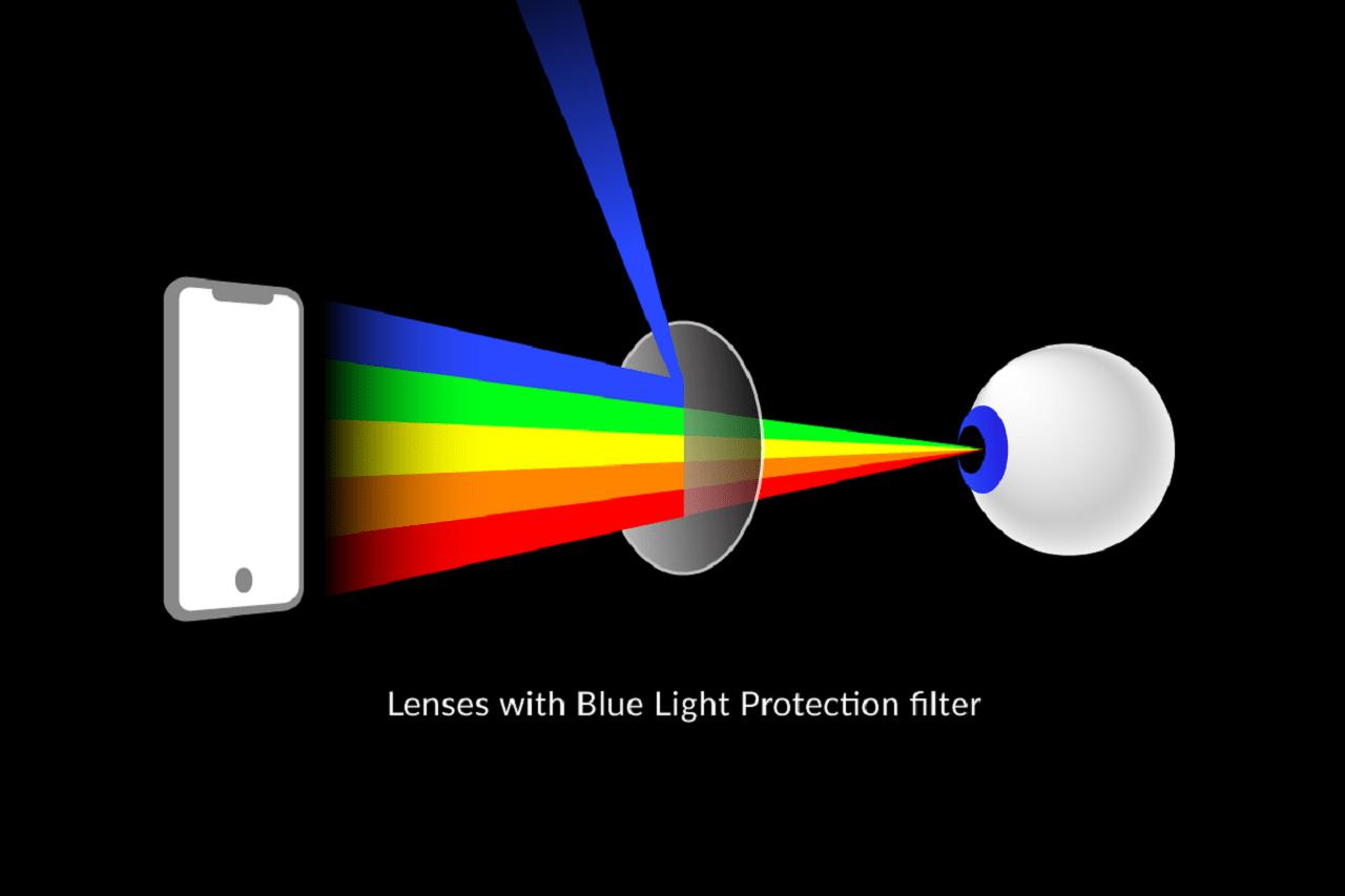 Mavi Işık Nedir? Korunma Yolları Nelerdir? 3