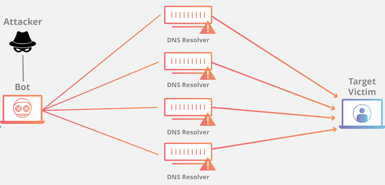 DDoS nedir? DDoS Saldırısı Nasıl Atılır? 1
