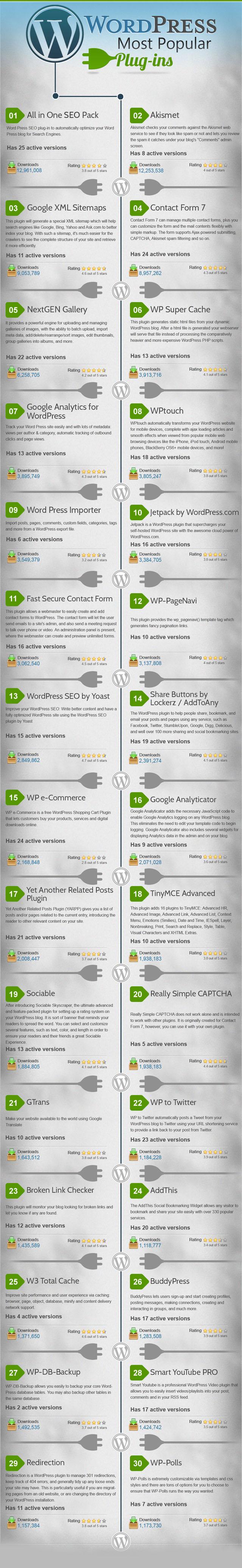En İyi 30 WordPress Eklentisi [İnfografik] 2