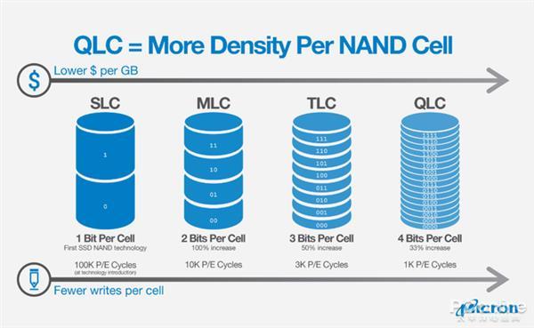 iPhone 14, Düşük Yazma Döngüsü ile QLC NAND Flash Özelliğine Sahip Olabilir 1