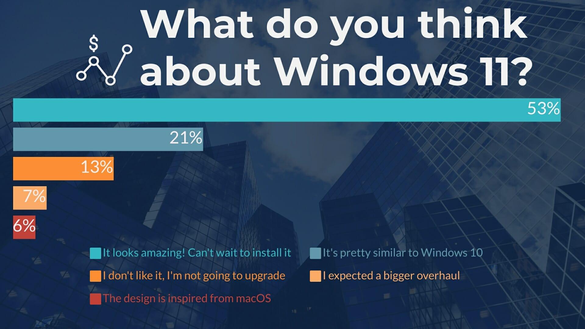 Anket Sonuçları, Windows 11'İn Şaşırtıcı Derecede Olumlu Karşılanacağını Gösteriyor 1